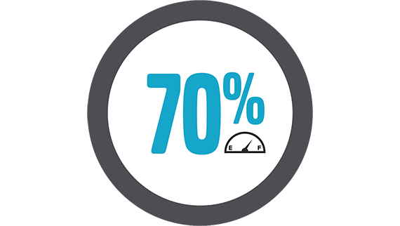 70% more fuel